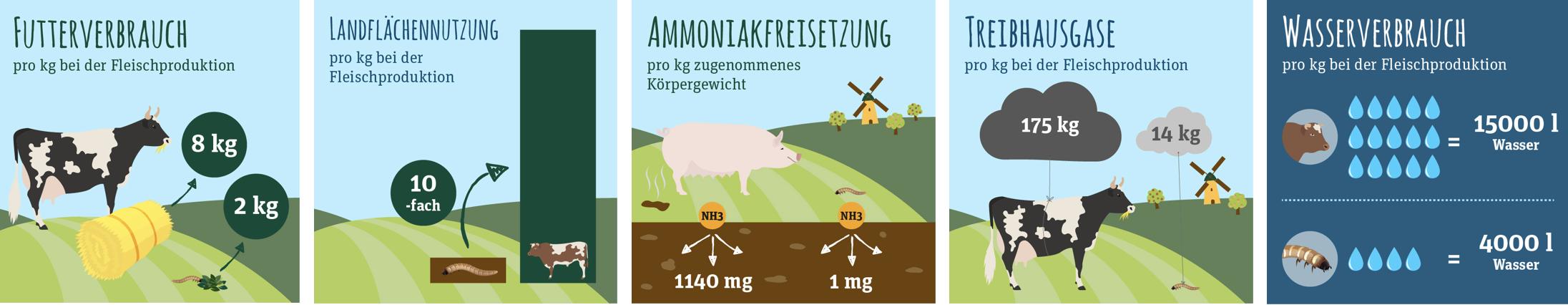 GreenPetfood_Insekten_Umweltschutz