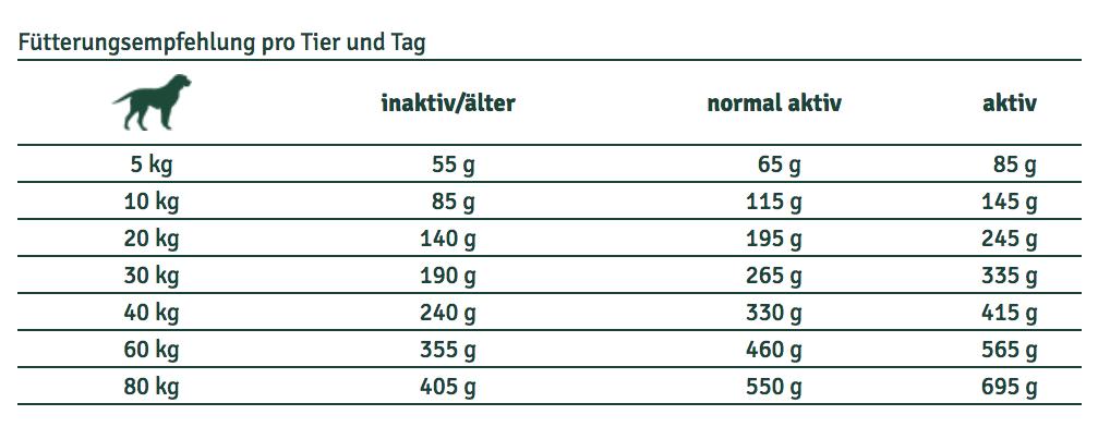 InsectDog-Hypoallergen-Adult-Fuetterungsempfehlung