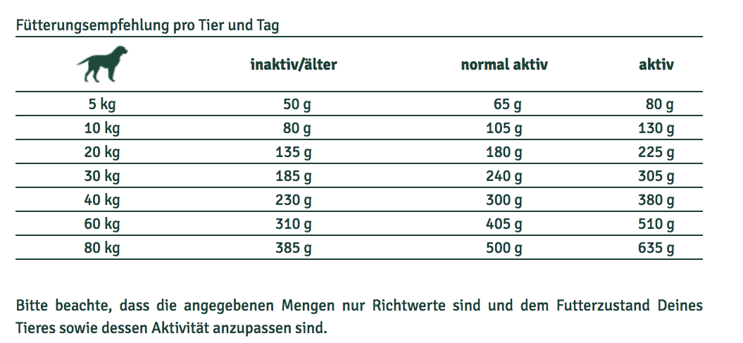 FarmDog-Active-grainfree-Adult-Fuetterungsempfehlung